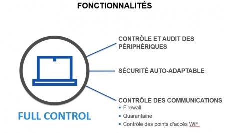 SES Full Control